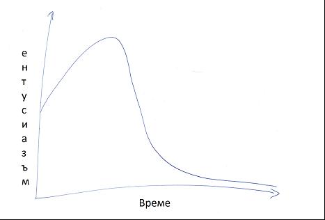 крива ентусиазъм време